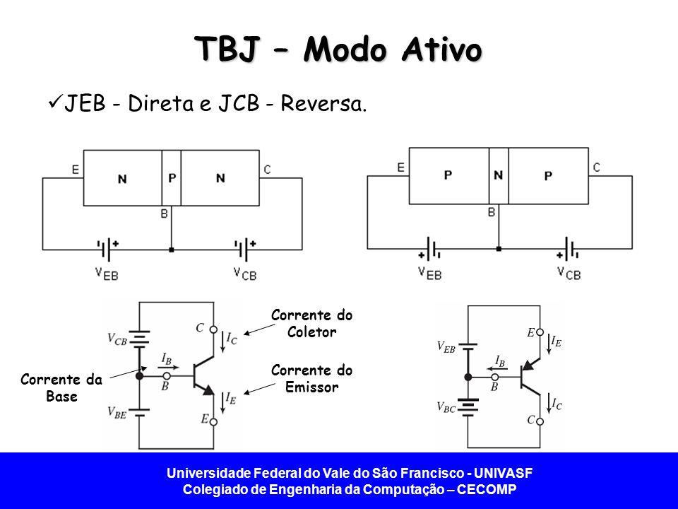 Universidade Federal do Vale do São Francisco - UNIVASF Colegiado de Engenharia da Computação – CECOMP Características do TBJ Característica i C -v BE TBJ NPN.