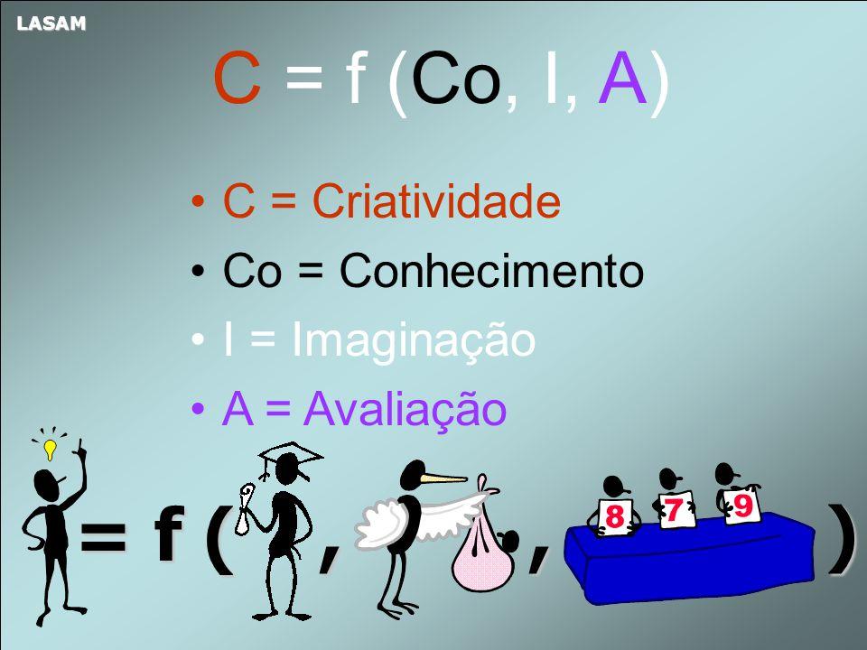 C = Criatividade Co = Conhecimento I = Imaginação A = Avaliação C = f (Co, I, A) = f (,, ) LASAM