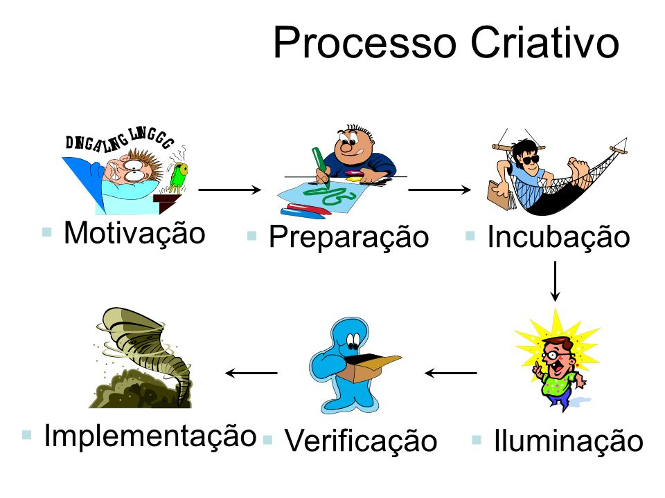 Processo Criativo Motivação Preparação Incubação Iluminação Verificação Implementação