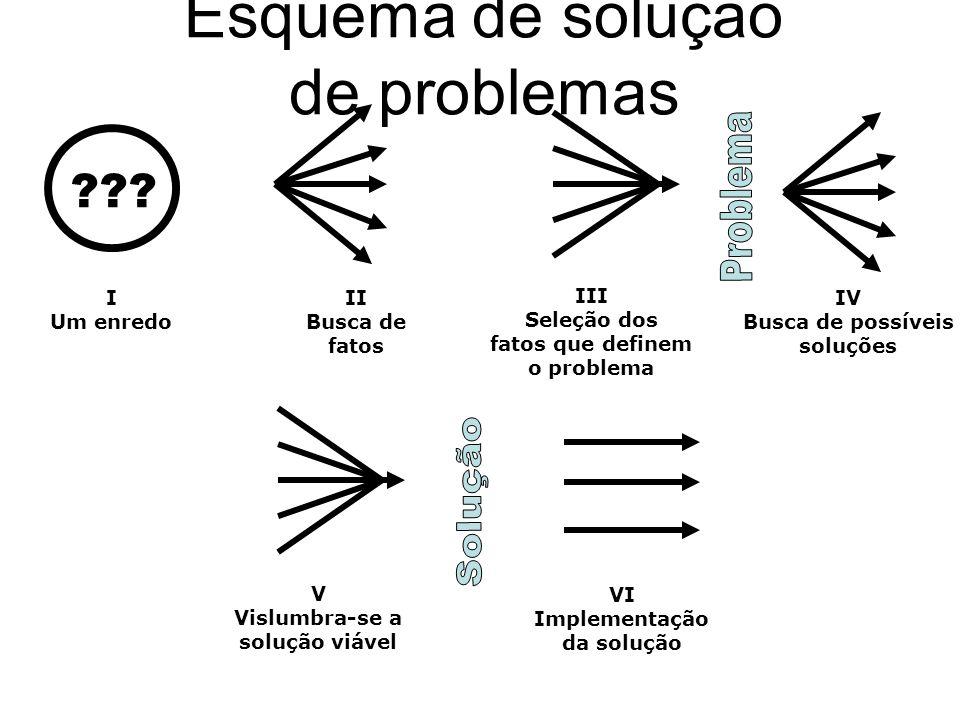 Esquema de solução de problemas ??.