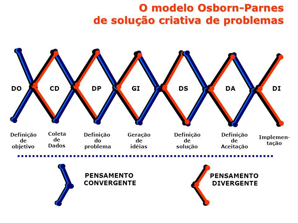 O modelo Osborn-Parnes de solução criativa de problemas PENSAMENTO CONVERGENTE PENSAMENTO DIVERGENTE Definição de objetivo Coleta de Dados Definição do problema Geração de idéias Definição de solução Definição de Aceitação Implemen- tação DOCDDPGIDSDADI