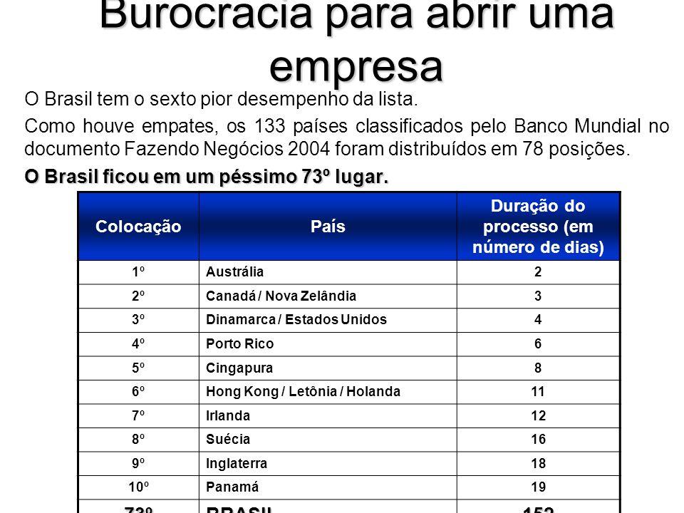 Burocracia para abrir uma empresa O Brasil tem o sexto pior desempenho da lista.