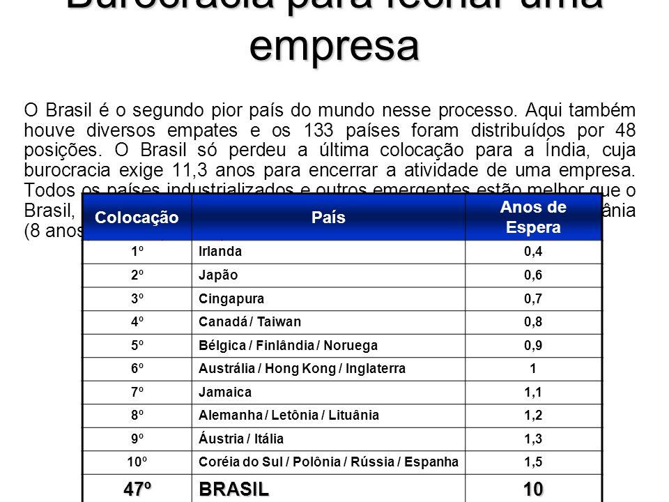 Burocracia para fechar uma empresa O Brasil é o segundo pior país do mundo nesse processo.