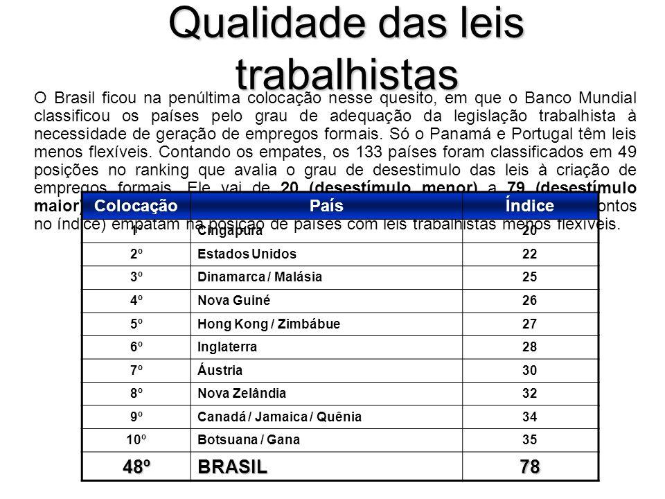 Qualidade das leis trabalhistas O Brasil ficou na penúltima colocação nesse quesito, em que o Banco Mundial classificou os países pelo grau de adequação da legislação trabalhista à necessidade de geração de empregos formais.