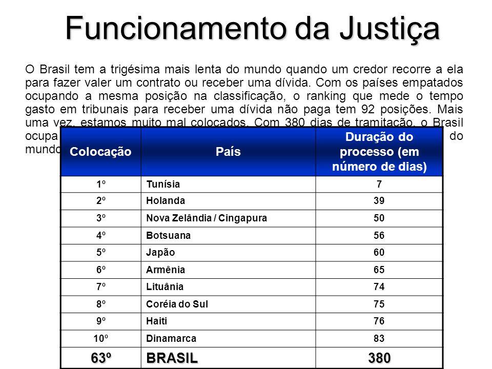 Funcionamento da Justiça O Brasil tem a trigésima mais lenta do mundo quando um credor recorre a ela para fazer valer um contrato ou receber uma dívida.