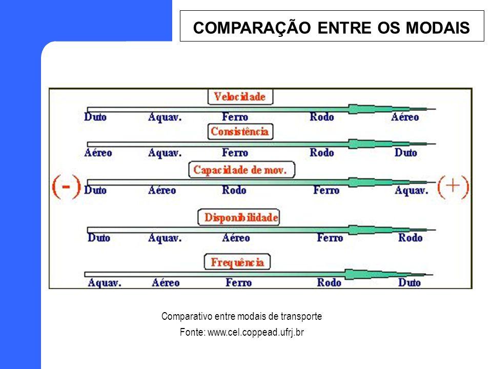 Comparativo entre modais de transporte Fonte: www.cel.coppead.ufrj.br COMPARAÇÃO ENTRE OS MODAIS