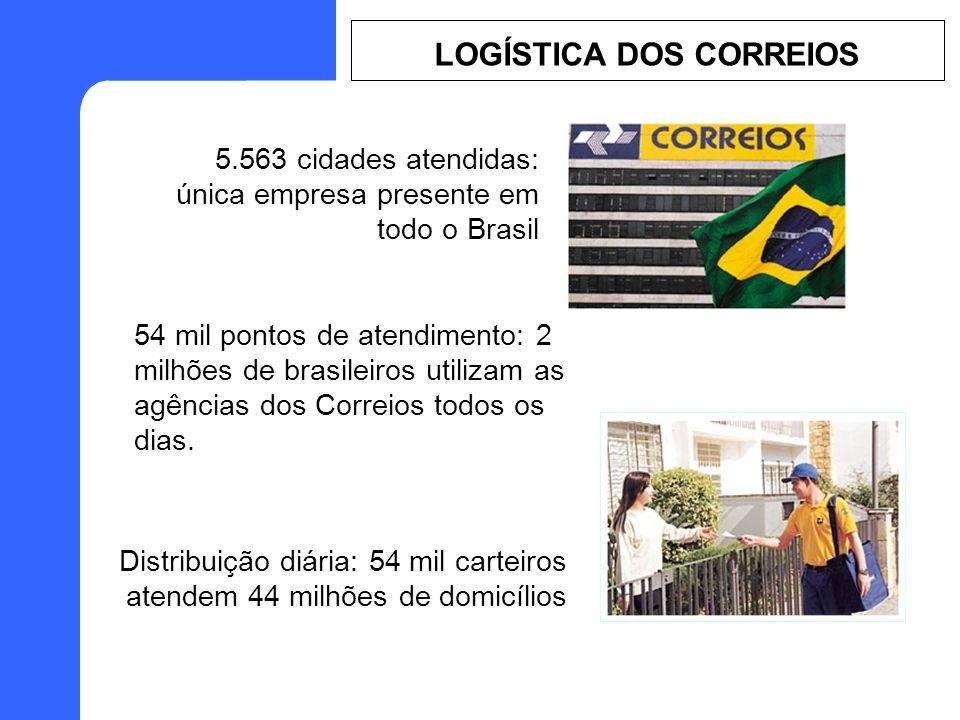 5.563 cidades atendidas: única empresa presente em todo o Brasil 54 mil pontos de atendimento: 2 milhões de brasileiros utilizam as agências dos Correios todos os dias.