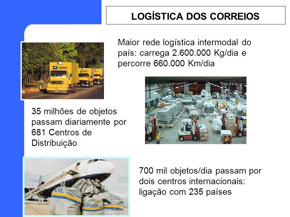 Maior rede logística intermodal do país: carrega 2.600.000 Kg/dia e percorre 660.000 Km/dia 35 milhões de objetos passam diariamente por 681 Centros de Distribuição 700 mil objetos/dia passam por dois centros internacionais: ligação com 235 países LOGÍSTICA DOS CORREIOS