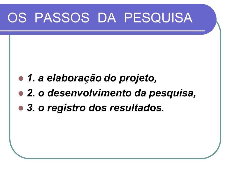 OS PASSOS DA PESQUISA 1. a elaboração do projeto, 2. o desenvolvimento da pesquisa, 3. o registro dos resultados.