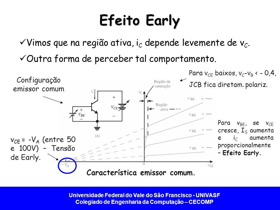 Universidade Federal do Vale do São Francisco - UNIVASF Colegiado de Engenharia da Computação – CECOMP Efeito Early A inclinação diferente de zero nas retas i c - v CE indica que a resistência de saída r o vista do coletor é finita.