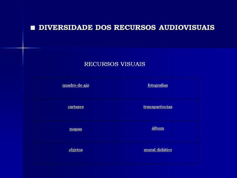 DIVERSIDADE DOS RECURSOS AUDIOVISUAIS DIVERSIDADE DOS RECURSOS AUDIOVISUAIS quadro-de-gizfotografias cartazestransparências mapas álbum objetosmural d