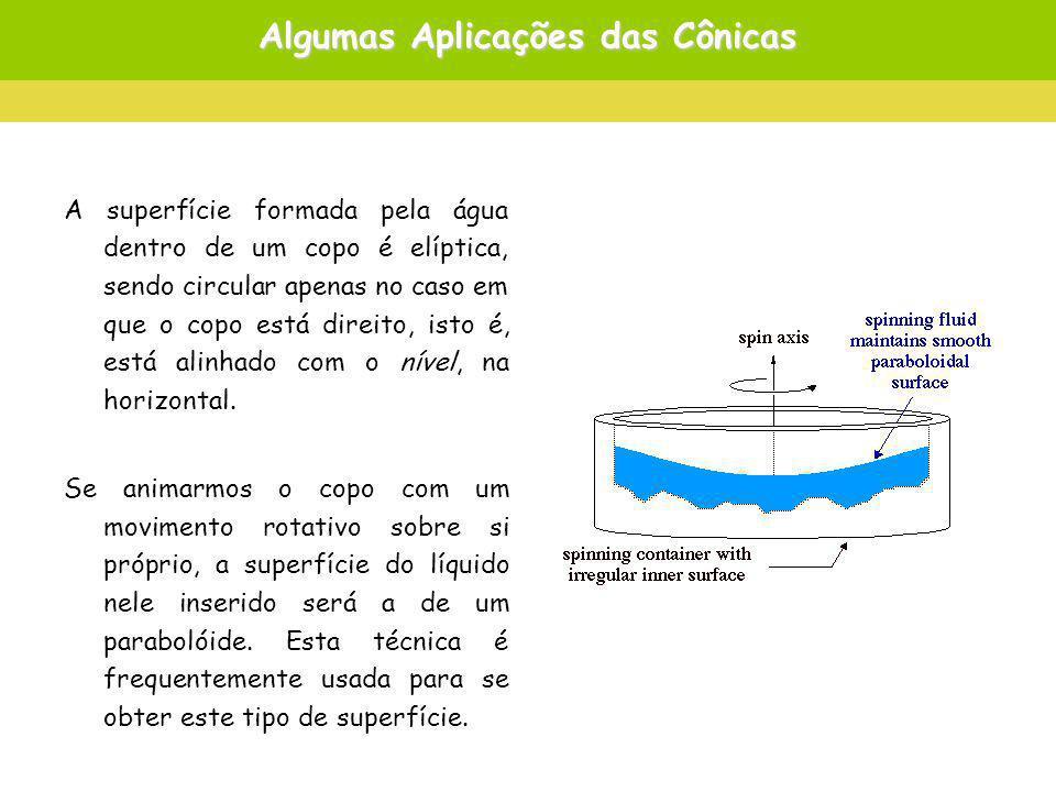 Algumas Aplicações das Cônicas A superfície formada pela água dentro de um copo é elíptica, sendo circular apenas no caso em que o copo está direito, isto é, está alinhado com o nível, na horizontal.