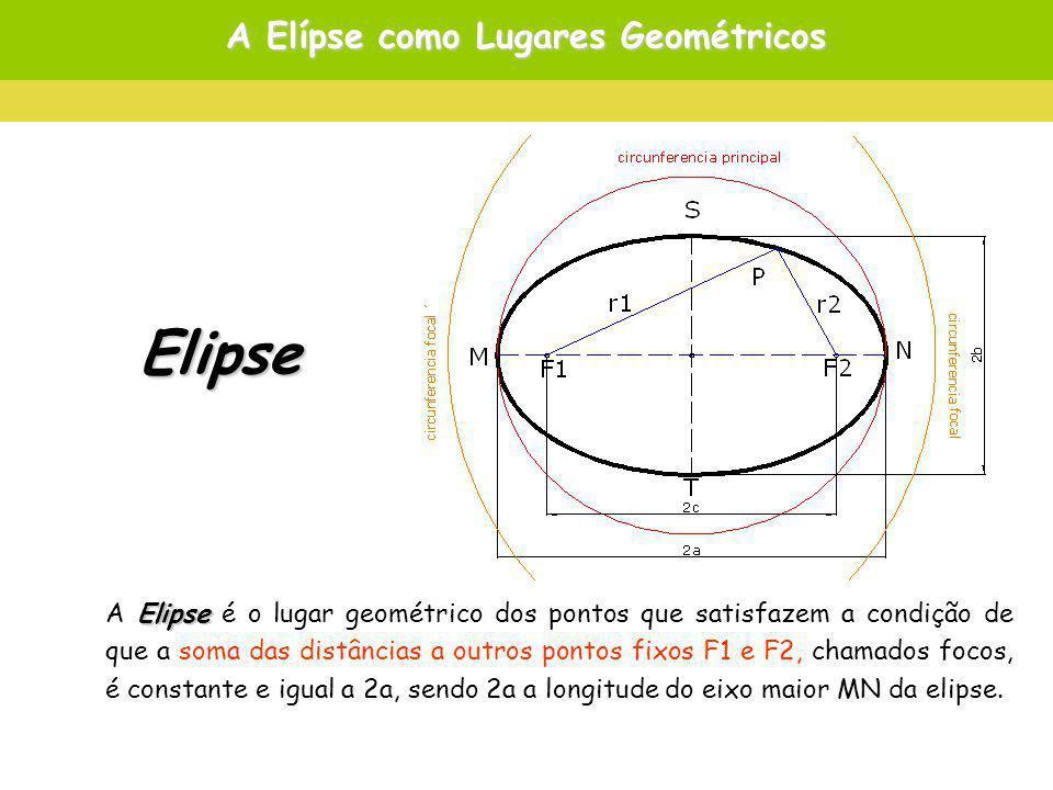 A Elípse como Lugares Geométricos Elipse A Elipse é o lugar geométrico dos pontos que satisfazem a condição de que a soma das distâncias a outros pontos fixos F1 e F2, chamados focos, é constante e igual a 2a, sendo 2a a longitude do eixo maior MN da elipse.