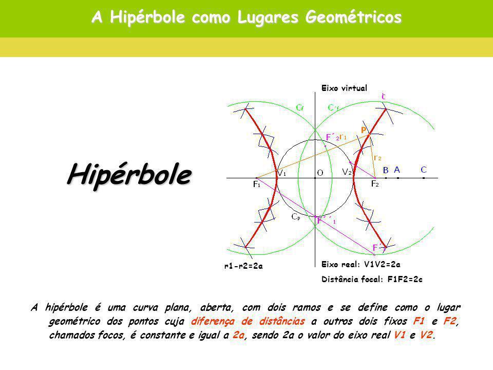 A Hipérbole como Lugares Geométricos A hipérbole é uma curva plana, aberta, com dois ramos e se define como o lugar geométrico dos pontos cuja diferença de distâncias a outros dois fixos F1 e F2, chamados focos, é constante e igual a 2a, sendo 2a o valor do eixo real V1 e V2.
