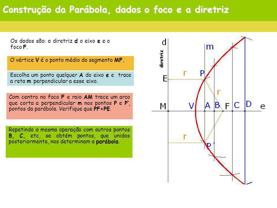 Construção da Parábola, dados o foco e a diretriz El vértice es el punto medio del segmento MF.