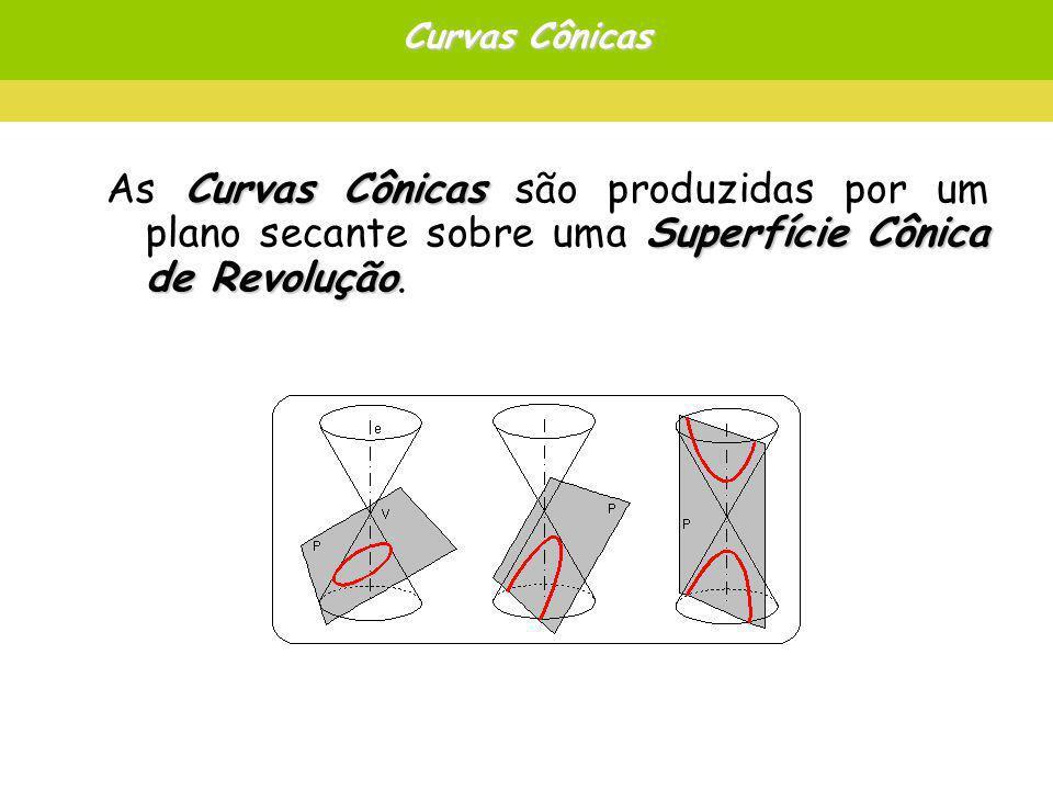 Curvas Cônicas Curvas Cônicas Superfície Cônica de Revolução As Curvas Cônicas são produzidas por um plano secante sobre uma Superfície Cônica de Revolução.