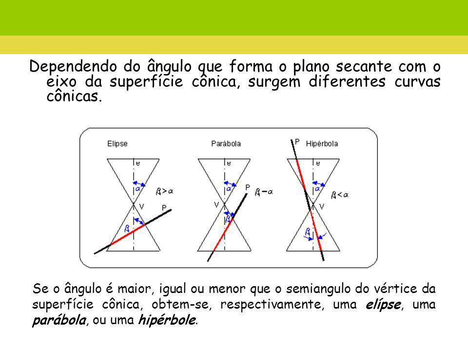 Dependendo do ângulo que forma o plano secante com o eixo da superfície cônica, surgem diferentes curvas cônicas.