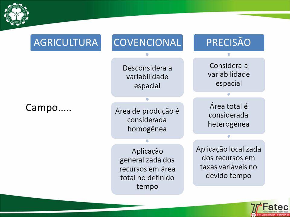 AGRICULTURACOVENCIONAL Desconsidera a variabilidade espacial Área de produção é considerada homogênea Aplicação generalizada dos recursos em área tota