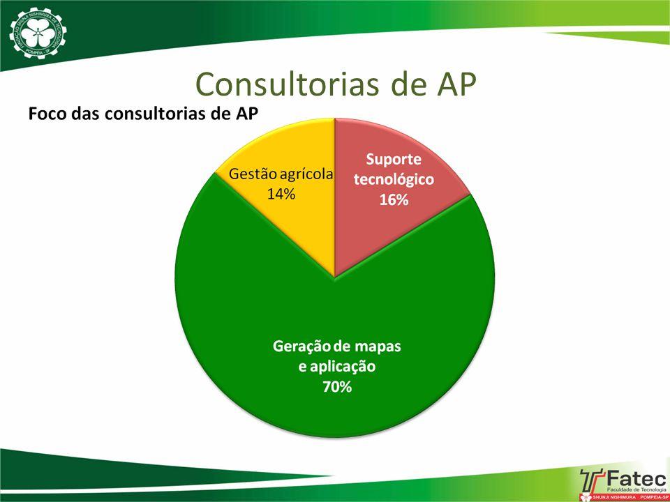 Consultorias de AP