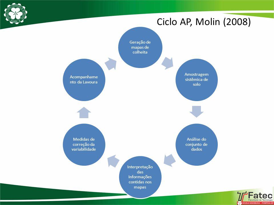 Ciclo AP, Molin (2008) Geração de mapas de colheita Amostragem sistêmica de solo Análise do conjunto de dados Interpretação das Informações contidas n
