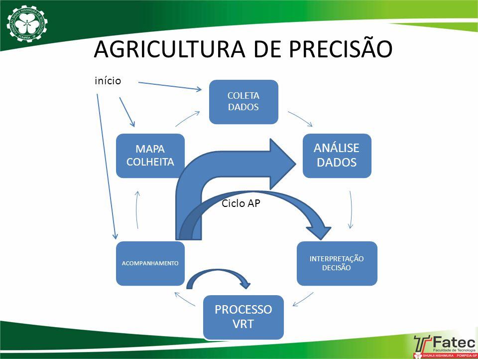 AGRICULTURA DE PRECISÃO COLETA DADOS ANÁLISE DADOS INTERPRETAÇÃO DECISÃO PROCESSO VRT ACOMPANHAMENTO MAPA COLHEITA Ciclo AP início