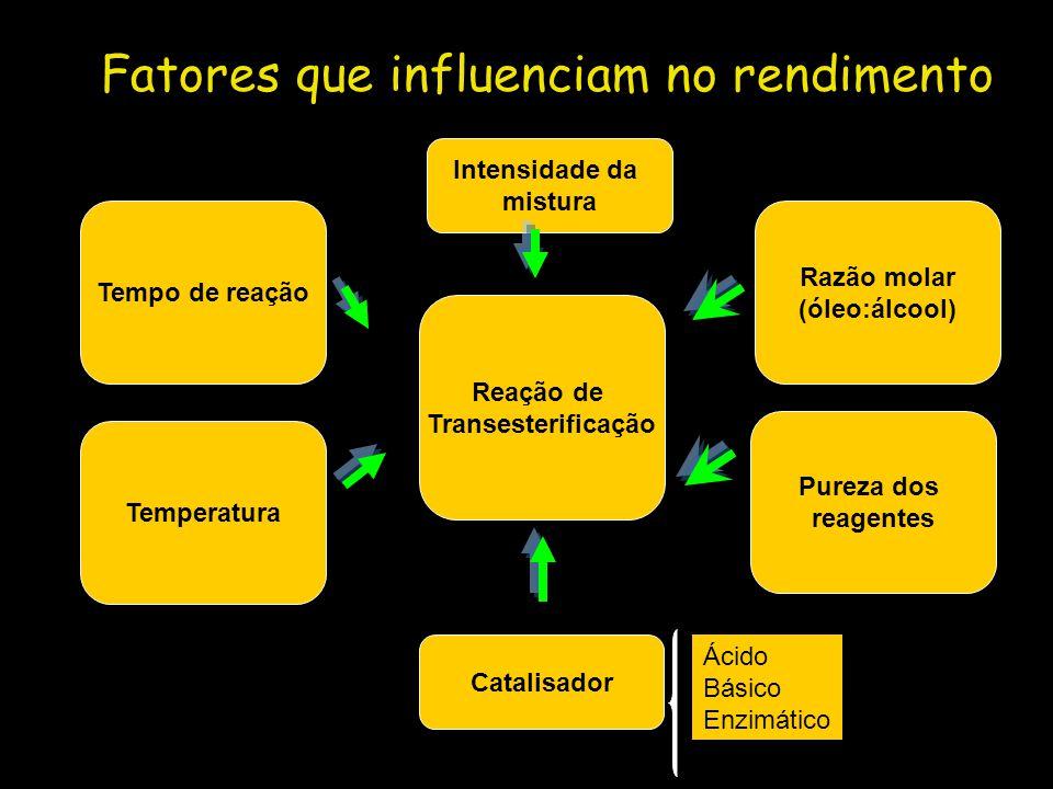 Fatores que influenciam no rendimento Catalisador Reação de Transesterificação Tempo de reação Temperatura Razão molar (óleo:álcool) Pureza dos reagen