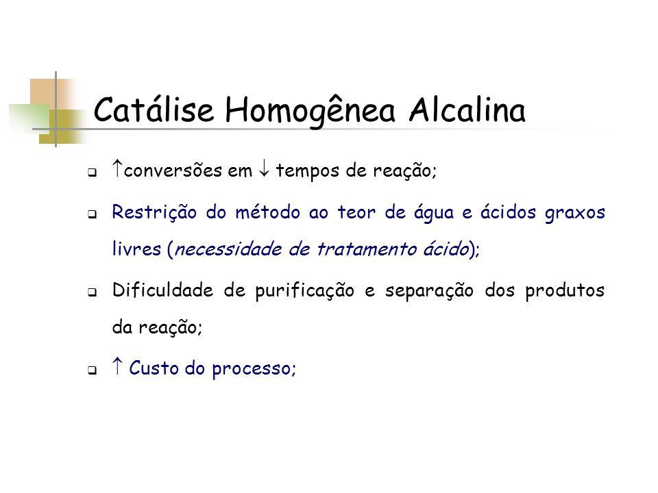 Catálise Homogênea Alcalina conversões em tempos de reação; Restrição do método ao teor de água e ácidos graxos livres (necessidade de tratamento ácid