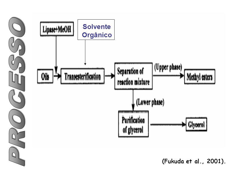 (Fukuda et al., 2001). Solvente Orgânico
