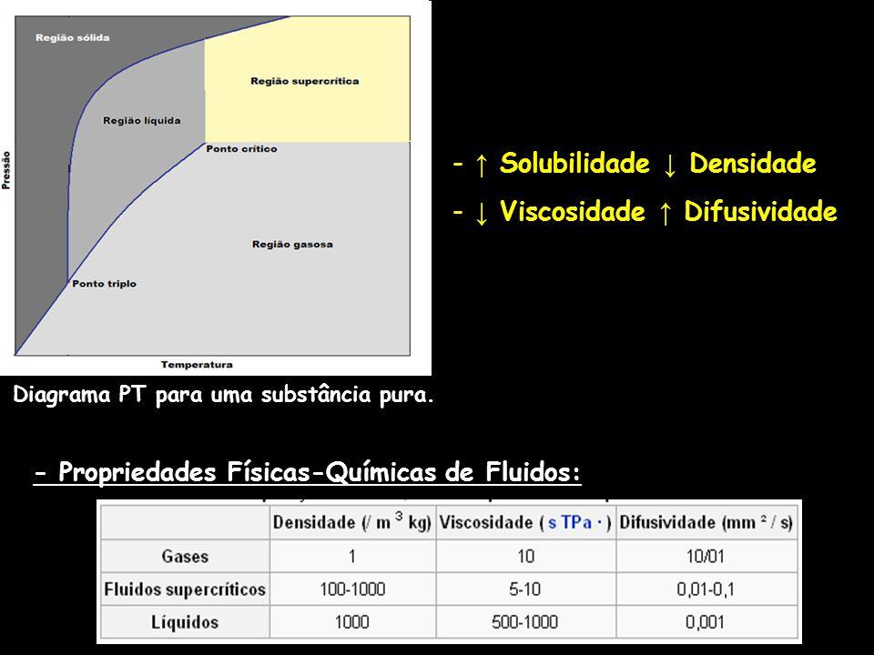 Diagrama PT para uma substância pura. - Propriedades Físicas-Químicas de Fluidos: - Solubilidade Densidade - Viscosidade Difusividade