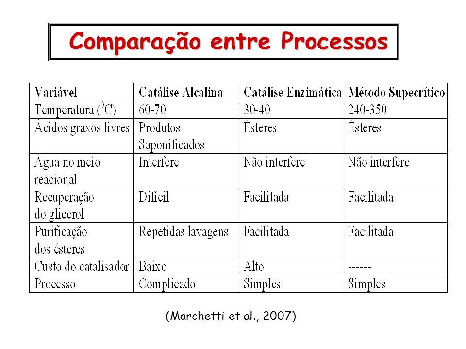 (Marchetti et al., 2007) Comparação entre Processos