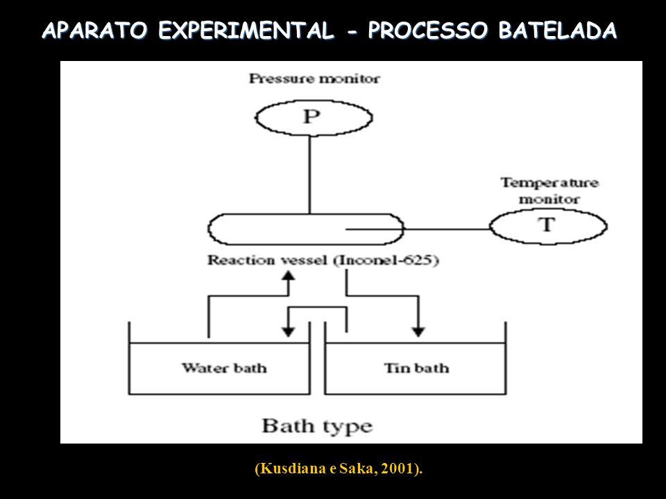 APARATO EXPERIMENTAL - PROCESSO BATELADA (Kusdiana e Saka, 2001).