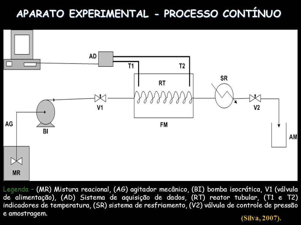 APARATO EXPERIMENTAL - PROCESSO CONTÍNUO Legenda – (MR) Mistura reacional, (AG) agitador mecânico, (BI) bomba isocrática, V1 (válvula de alimentação),