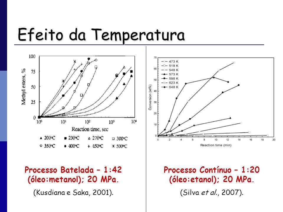 Efeito da Temperatura Processo Batelada – 1:42 (óleo:metanol); 20 MPa. (Kusdiana e Saka, 2001). Processo Contínuo – 1:20 (óleo:etanol); 20 MPa. (Silva