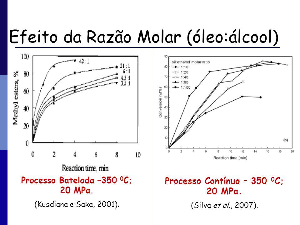 Efeito da Razão Molar (óleo:álcool) Processo Batelada –350 0 C; 20 MPa. (Kusdiana e Saka, 2001). Processo Contínuo – 350 0 C; 20 MPa. (Silva et al., 2