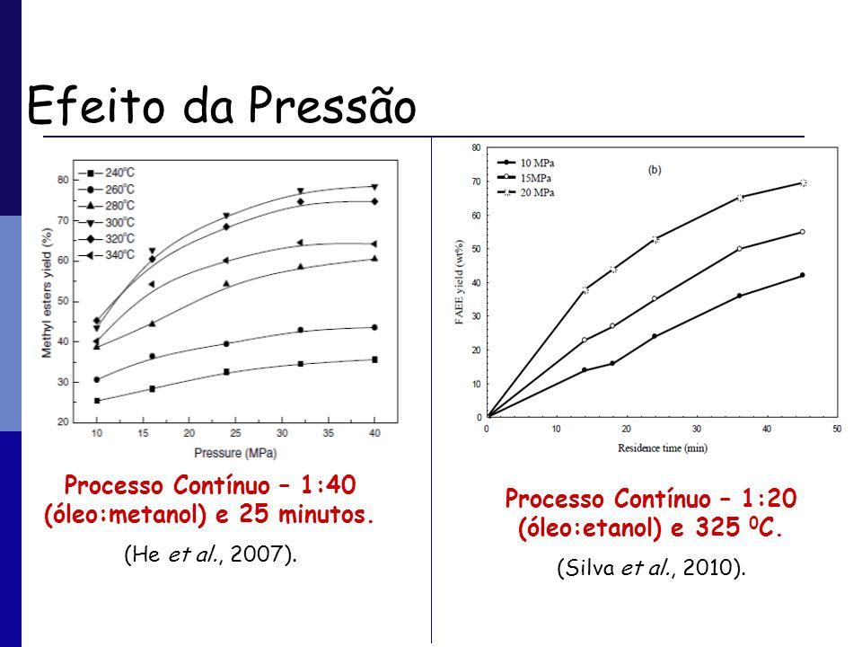 Efeito da Pressão Processo Contínuo – 1:40 (óleo:metanol) e 25 minutos. (He et al., 2007). Processo Contínuo – 1:20 (óleo:etanol) e 325 0 C. (Silva et