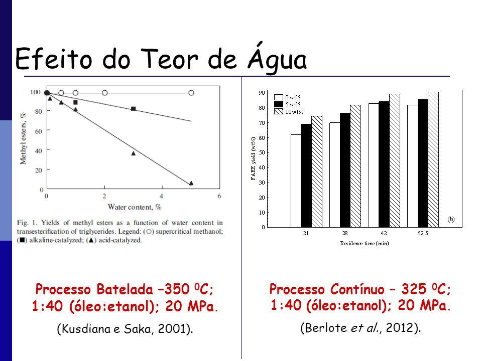 Efeito do Teor de Água Processo Batelada –350 0 C; 1:40 (óleo:etanol); 20 MPa. (Kusdiana e Saka, 2001). Processo Contínuo – 325 0 C; 1:40 (óleo:etanol