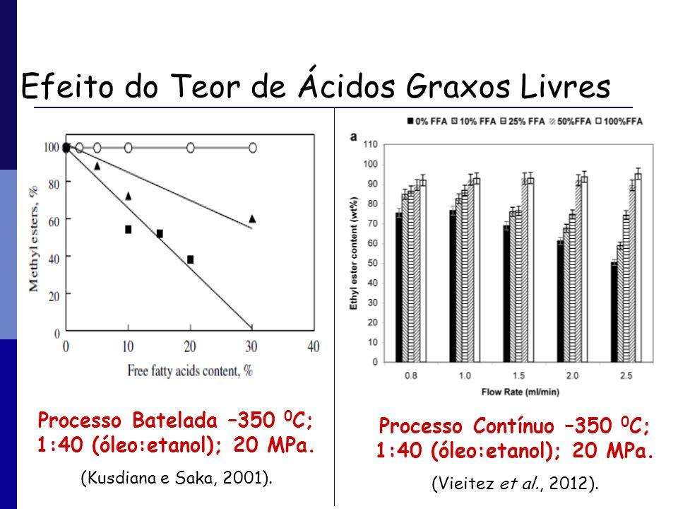 Efeito do Teor de Ácidos Graxos Livres Processo Batelada –350 0 C; 1:40 (óleo:etanol); 20 MPa. (Kusdiana e Saka, 2001). Processo Contínuo –350 0 C; 1: