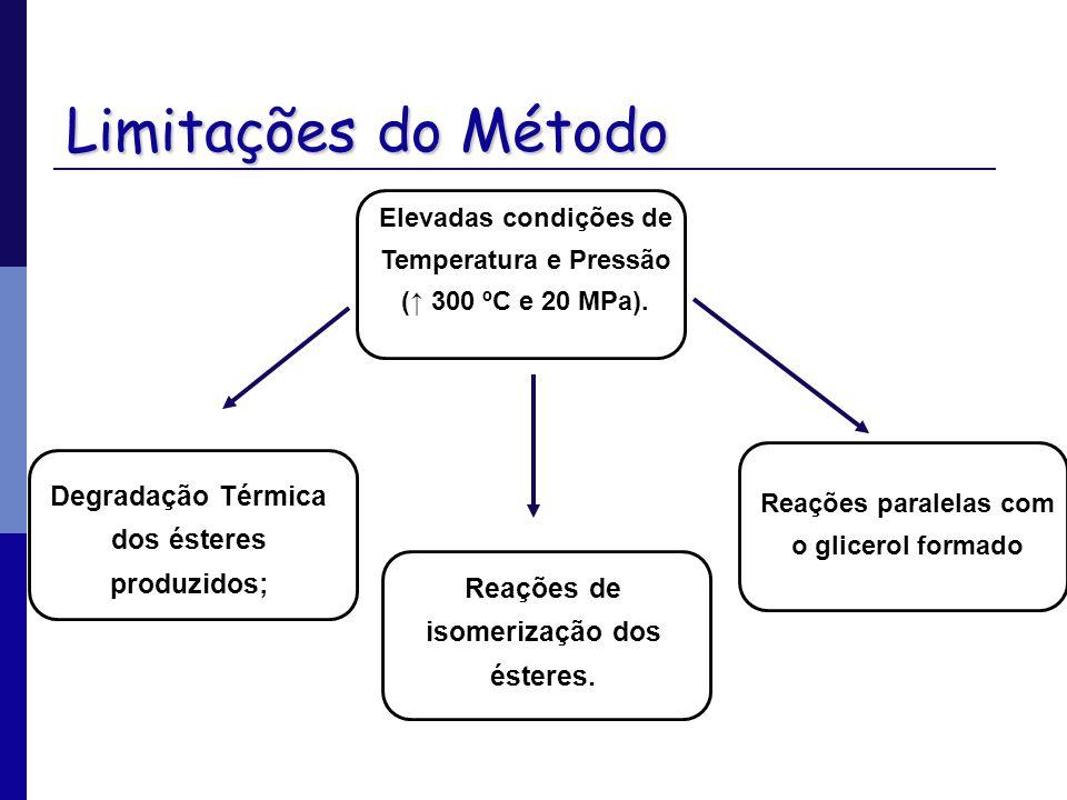 Limitações do Método Elevadas condições de Temperatura e Pressão ( 300 ºC e 20 MPa). Reações paralelas com o glicerol formado Reações de isomerização