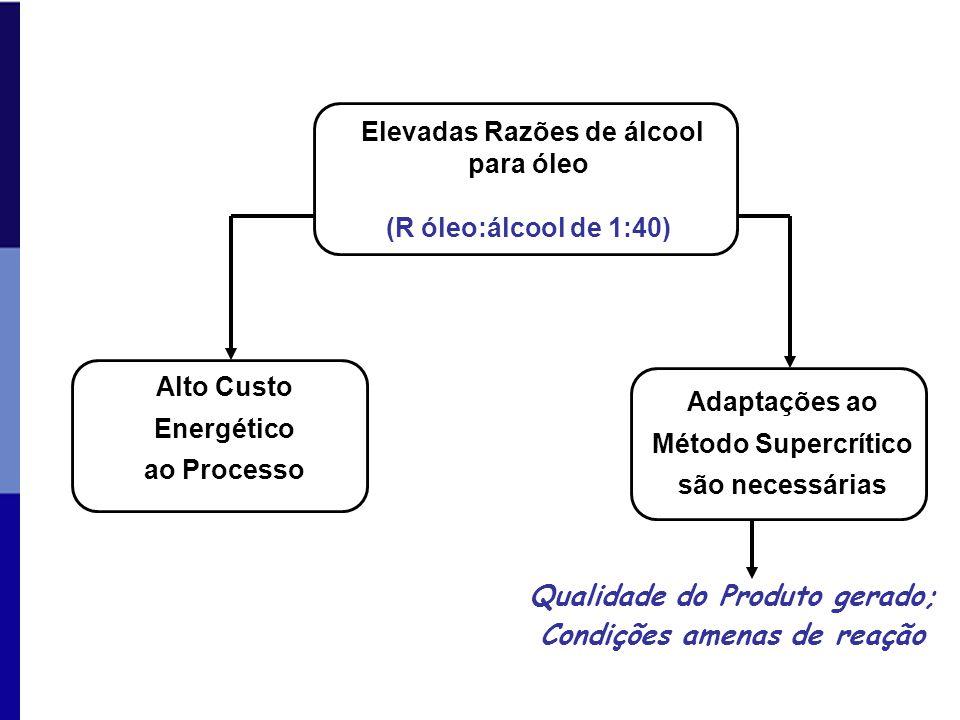 Elevadas Razões de álcool para óleo (R óleo:álcool de 1:40) Adaptações ao Método Supercrítico são necessárias Alto Custo Energético ao Processo Qualid