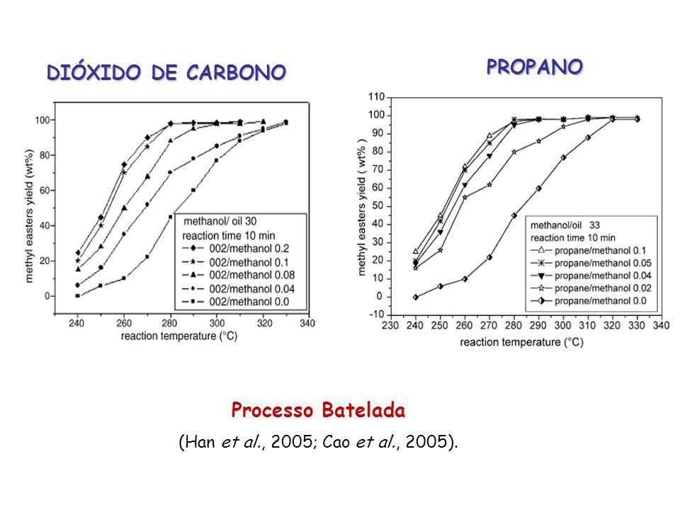 Processo Batelada (Han et al., 2005; Cao et al., 2005). DIÓXIDO DE CARBONO PROPANO