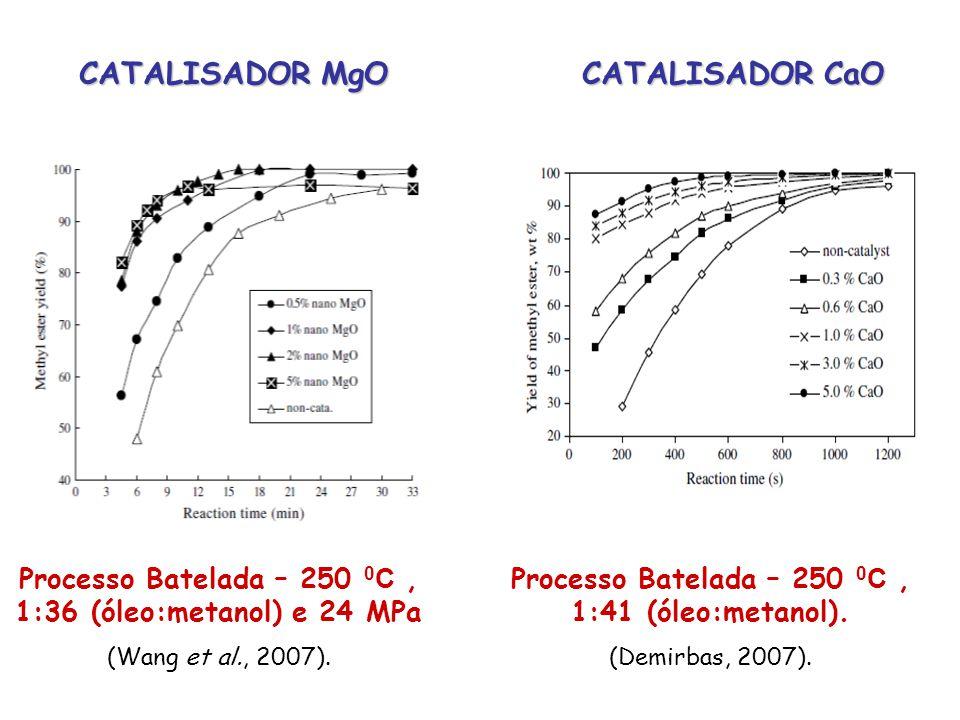 Processo Batelada – 250 0 C, 1:36 (óleo:metanol) e 24 MPa (Wang et al., 2007). CATALISADOR MgO Processo Batelada – 250 0 C, 1:41 (óleo:metanol). (Demi