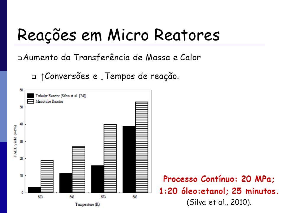 Reações em Micro Reatores Aumento da Transferência de Massa e Calor Conversões e Tempos de reação. Processo Contínuo: 20 MPa; 1:20 óleo:etanol; 25 min