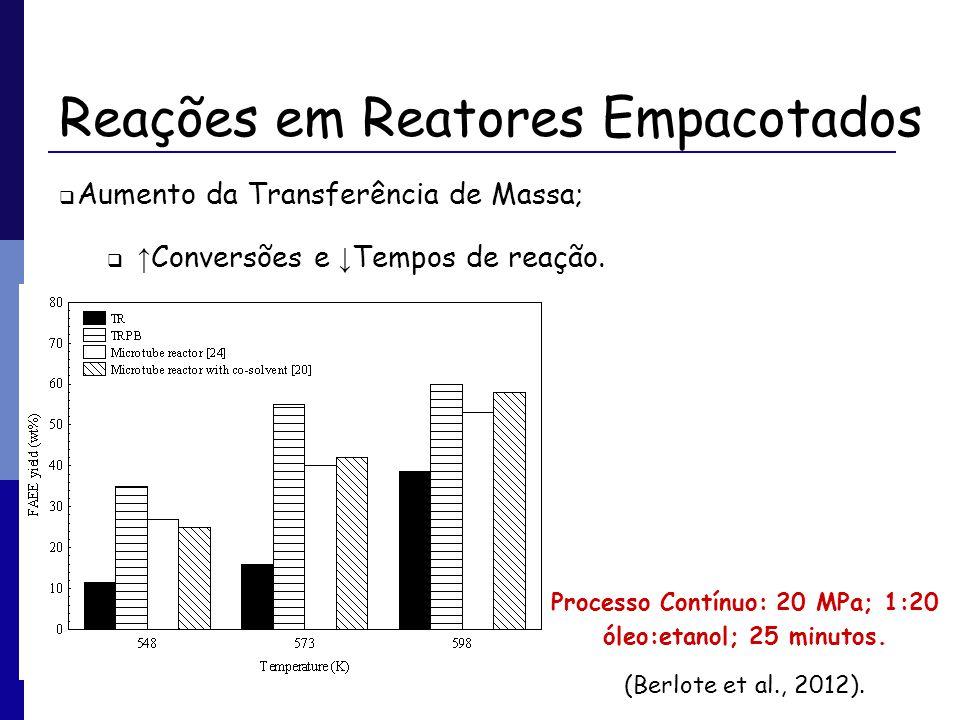 Reações em Reatores Empacotados Aumento da Transferência de Massa; Conversões e Tempos de reação. Processo Contínuo: 20 MPa; 1:20 óleo:etanol; 25 minu