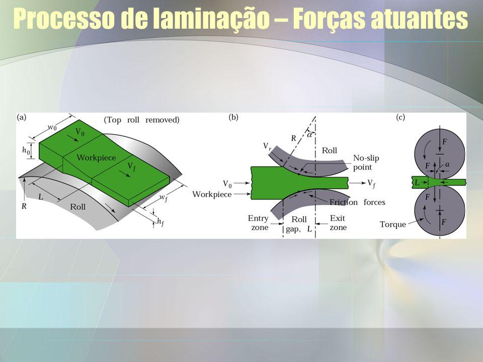 Processo de laminação Gap do cilindro, L –Onde a redução ocorre Escorregamento Relativo –À direita do ponto de não-escorregamento, o material move mais rápido do que o rolo –À esquerda do ponto de não- escorregamento, o material se move mais lento do que o rolo.