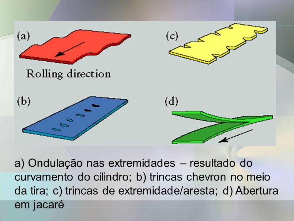 a) Ondulação nas extremidades – resultado do curvamento do cilindro; b) trincas chevron no meio da tira; c) trincas de extremidade/aresta; d) Abertura
