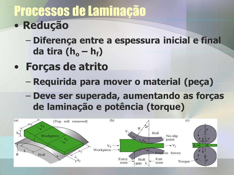 Processos de Laminação Redução –Diferença entre a espessura inicial e final da tira (h o – h f ) Forças de atrito –Requirida para mover o material (pe
