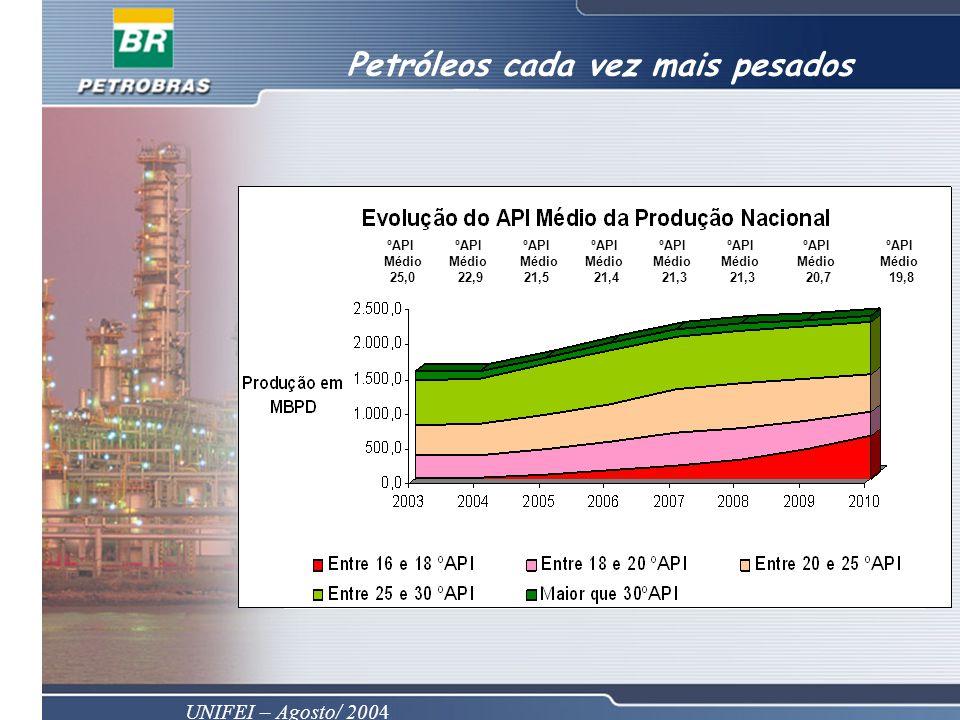UNIFEI – Agosto/ 2004 Petróleos cada vez mais pesados ºAPI Médio 25,0 ºAPI Médio 22,9 ºAPI Médio 21,4 ºAPI Médio 21,5 ºAPI Médio 21,3 ºAPI Médio 21,3 ºAPI Médio 20,7 ºAPI Médio 19,8
