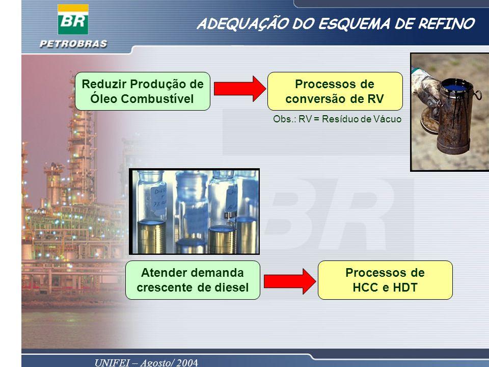 UNIFEI – Agosto/ 2004 ADEQUAÇÃO DO ESQUEMA DE REFINO Reduzir Produção de Óleo Combustível Processos de conversão de RV Atender demanda crescente de diesel Processos de HCC e HDT Obs.: RV = Resíduo de Vácuo