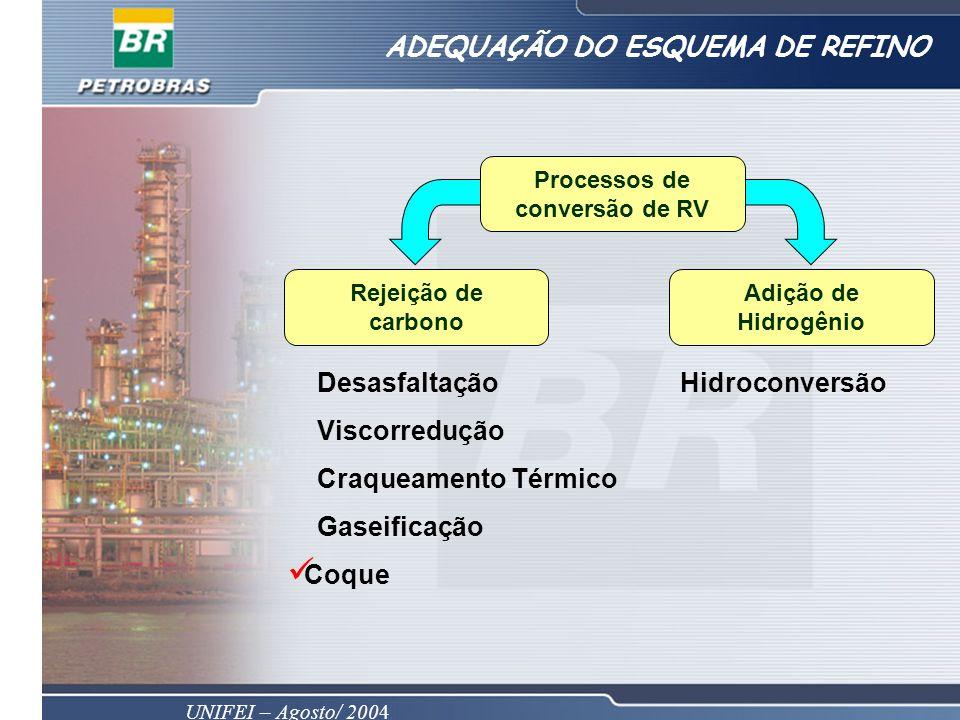 UNIFEI – Agosto/ 2004 ADEQUAÇÃO DO ESQUEMA DE REFINO Processos de conversão de RV Rejeição de carbono Adição de Hidrogênio Desasfaltação Viscorredução Craqueamento Térmico Gaseificação Coque Hidroconversão