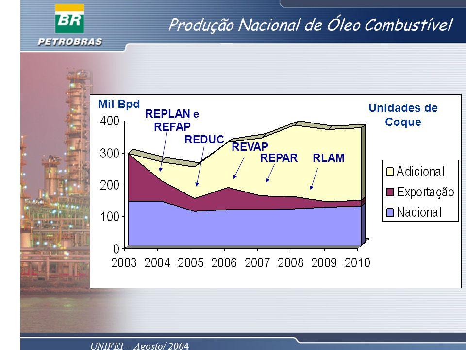 UNIFEI – Agosto/ 2004 Produção Nacional de Óleo Combustível 200620072008200520042003 REDUC REPLAN e REFAP RLAM REVAP REPAR Mil Bpd Unidades de Coque